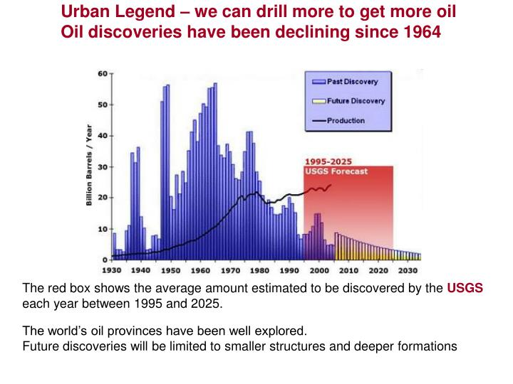 Urban Legend – we can drill more to get more oil