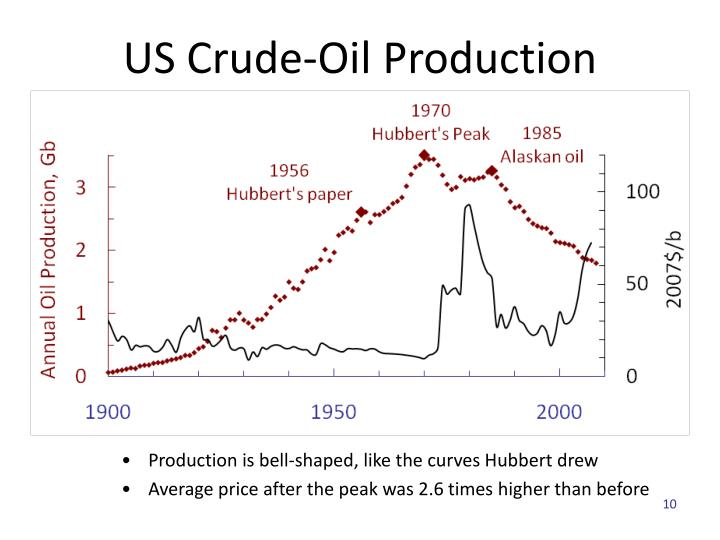 US Crude-Oil Production
