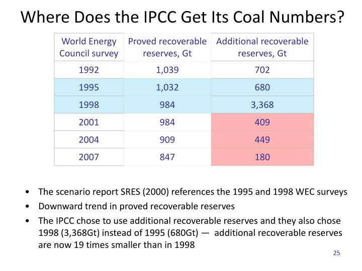 The scenario report SRES (2000) references the 1995 and 1998 WEC surveys