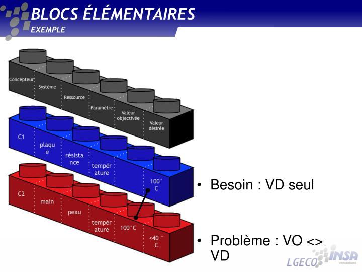 BLOCS ÉLÉMENTAIRES