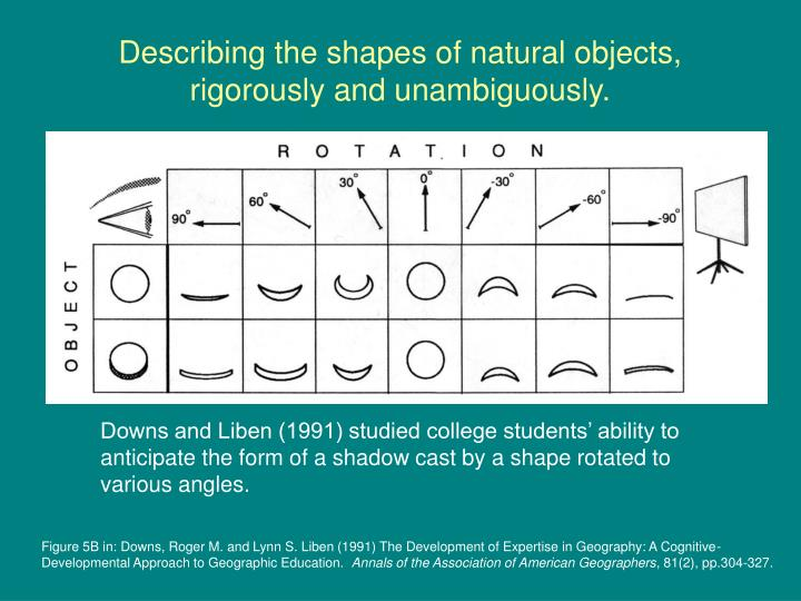 Describing the shapes of natural objects, rigorously and unambiguously.
