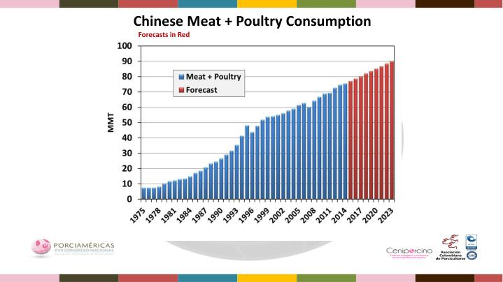 Chinese Meat + Poultry Consumption
