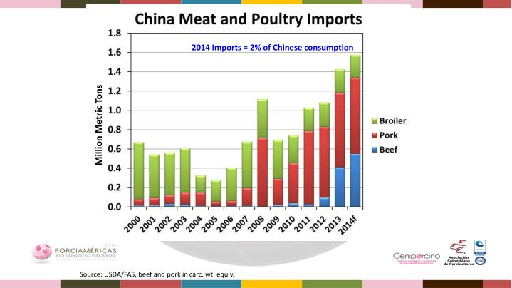 2014 Imports = 2% of Chinese consumption
