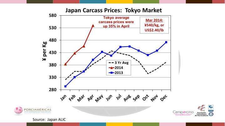 Source:  Japan ALIC