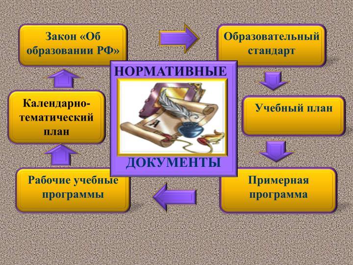 Закон «Об образовании РФ»