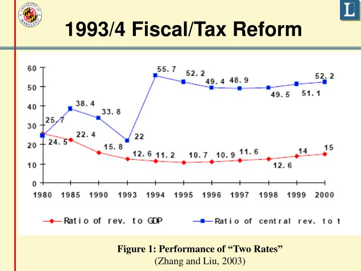 1993/4 Fiscal/Tax Reform
