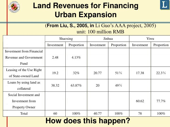 Land Revenues for Financing Urban Expansion