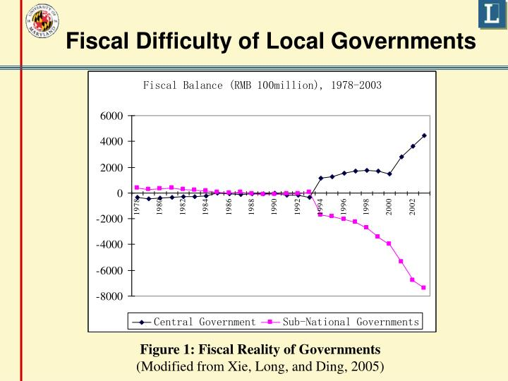 Fiscal Difficulty of Local Governments