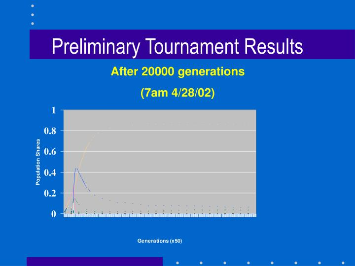 Preliminary Tournament Results