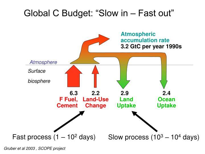 Fast process (1 – 10