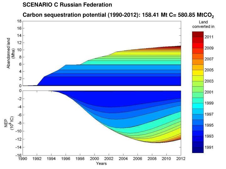 SCENARIO C Russian Federation
