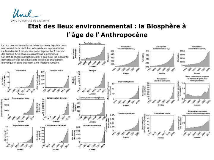 Etat des lieux environnemental : la Biosphère à l