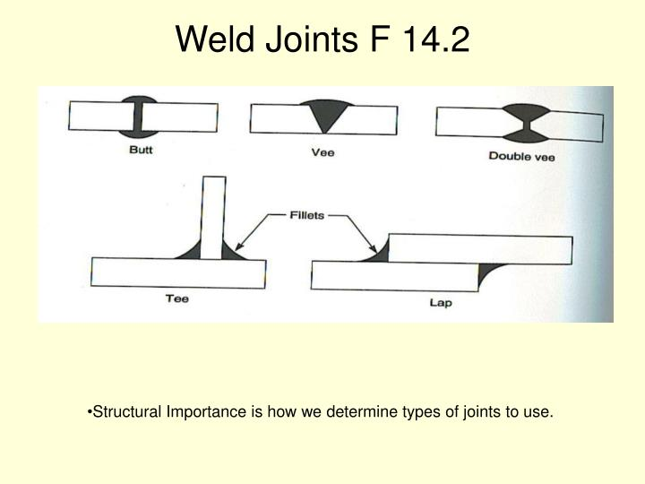 Weld Joints F 14.2