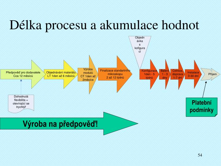 Délka procesu a akumulace hodnot