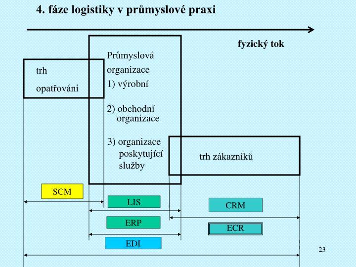 4. fáze logistiky v průmyslové praxi