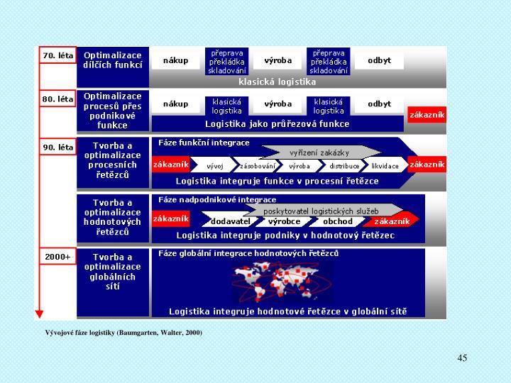 Vývojové fáze logistiky (Baumgarten, Walter, 2000)