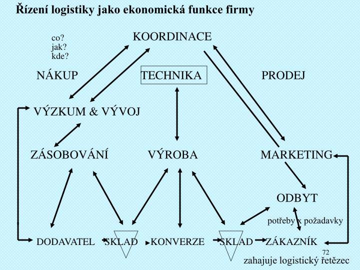 Řízení logistiky jako ekonomická funkce firmy
