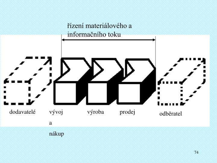řízení materiálového a informačního toku