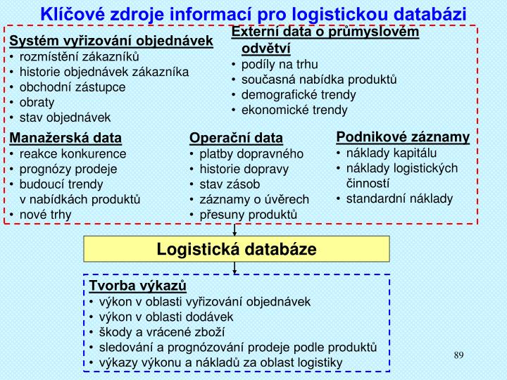 Klíčové zdroje informací pro logistickou databázi