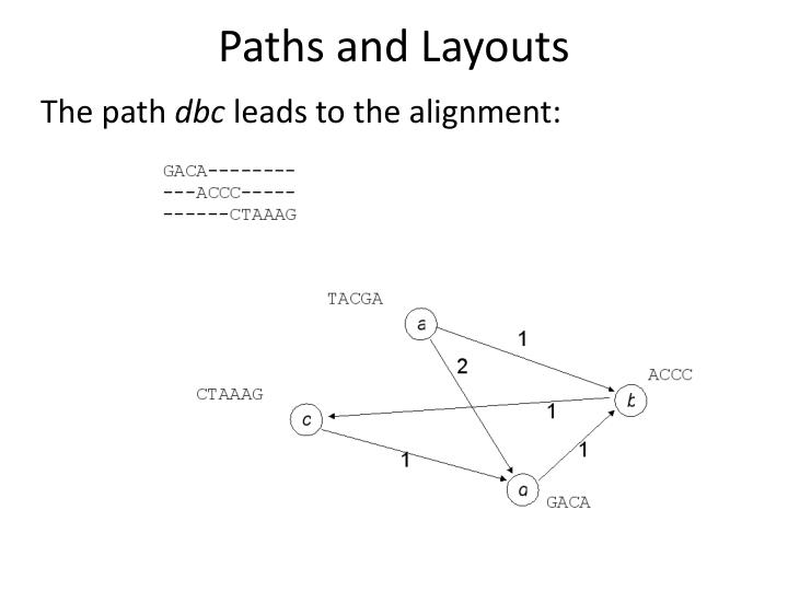 Paths and Layouts