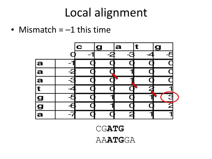 Local alignment