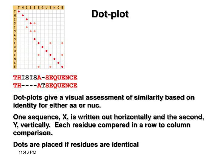 Dot-plot