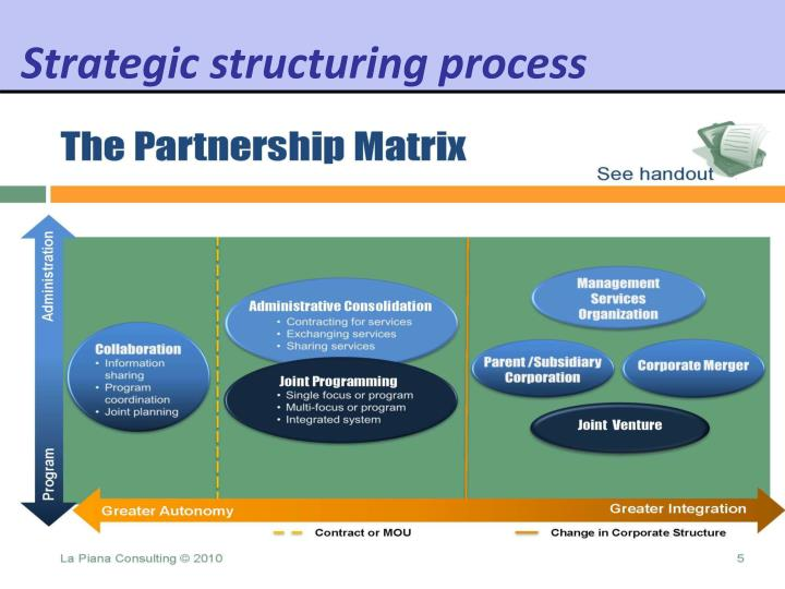 Strategic structuring process