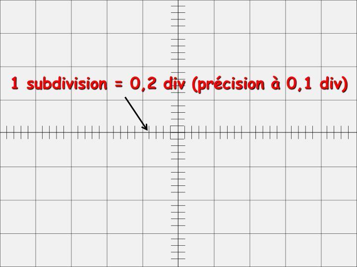 1 subdivision = 0,2