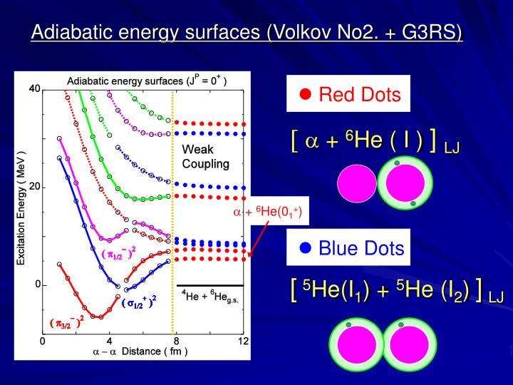 Adiabatic energy surfaces (Volkov No2. + G3RS)