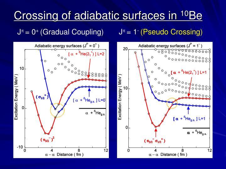 Crossing of adiabatic surfaces in
