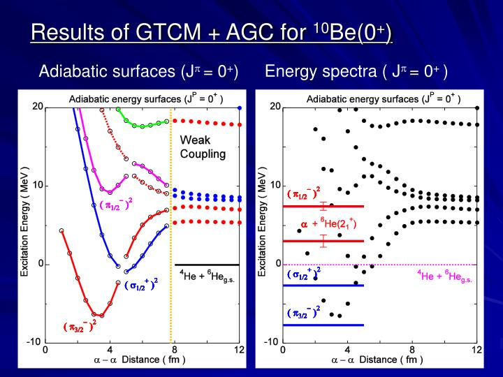 Results of GTCM + AGC for