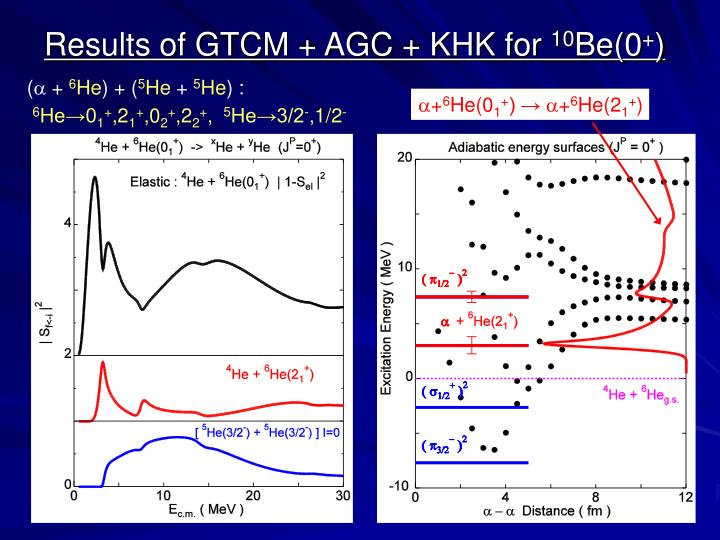 Results of GTCM + AGC + KHK for