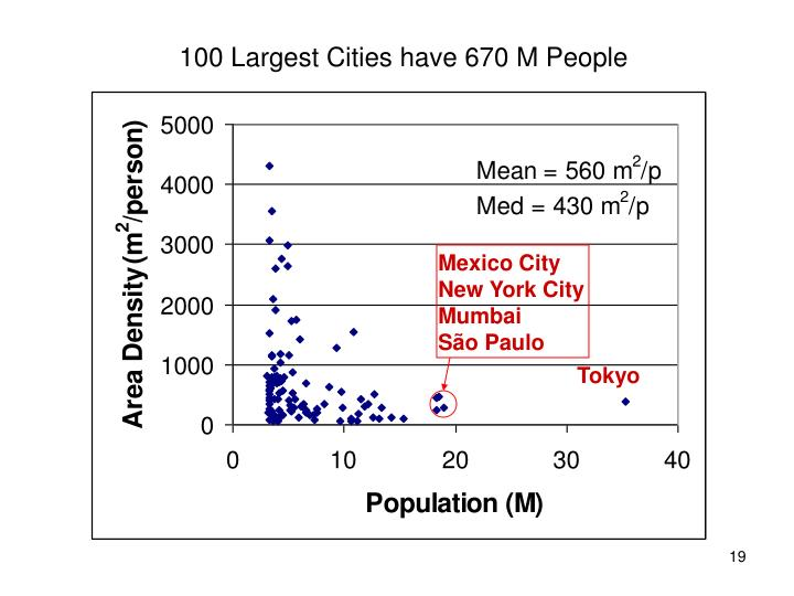 100 Largest Cities have 670 M People
