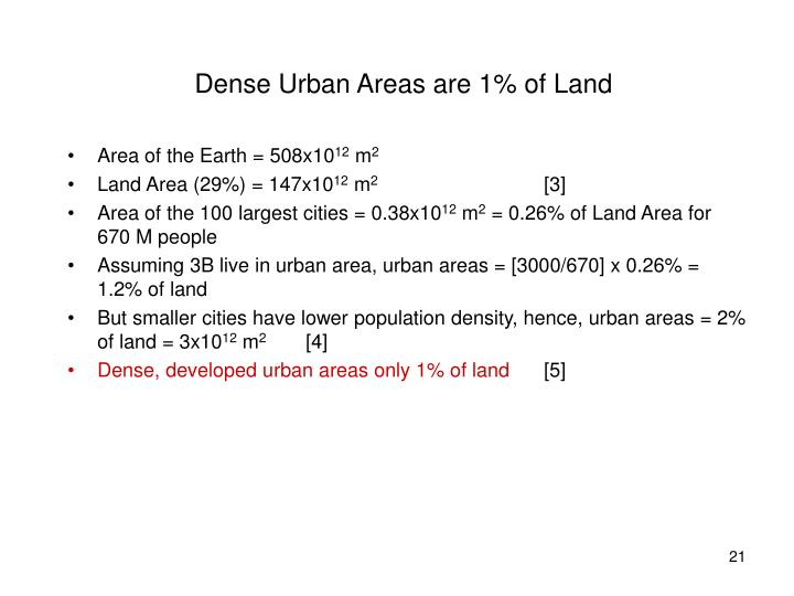 Dense Urban Areas are 1% of Land