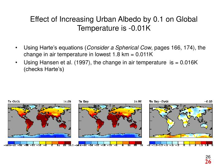 Effect of Increasing Urban Albedo by 0.1 on Global Temperature is -0.01K