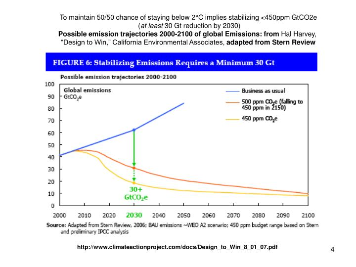 To maintain 50/50 chance of staying below 2°C implies stabilizing <450ppm GtCO2e