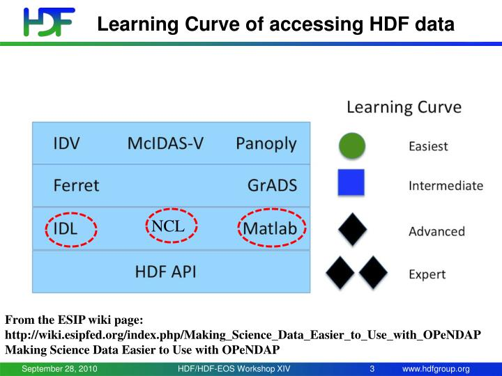 Learning Curve of accessing HDF data