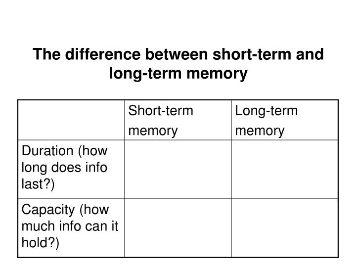 The difference between short-term and long-term memory