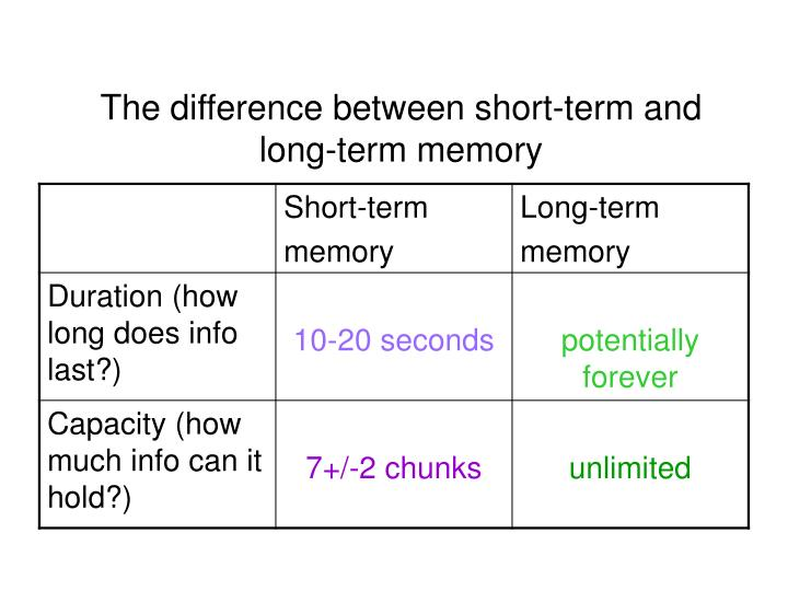The difference between short-term and
