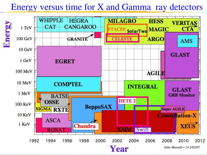 Energy versus time for X and Gamma  ray detectors