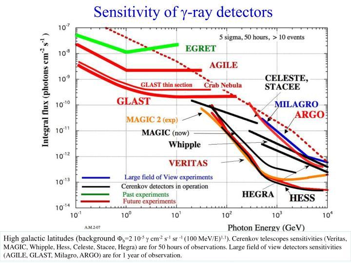 Sensitivity of