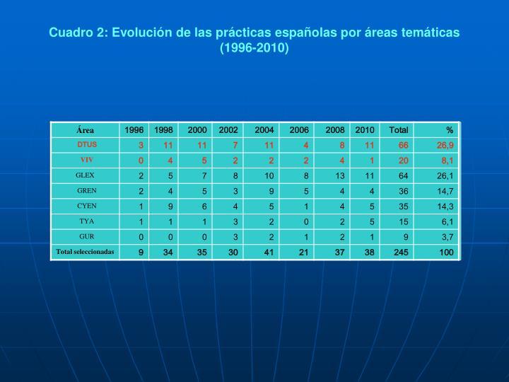 Cuadro2: Evolución de las prácticas españolas por áreas temáticas (1996-2010)