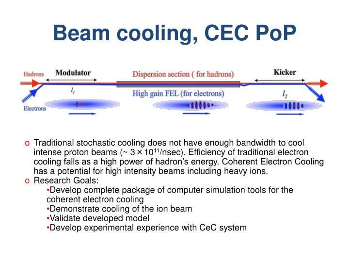 Beam cooling, CEC