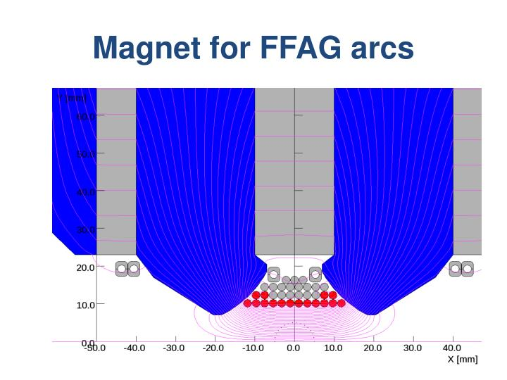 Magnet for FFAG arcs