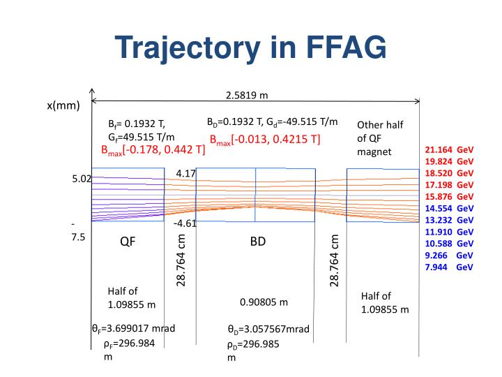 Trajectory in FFAG
