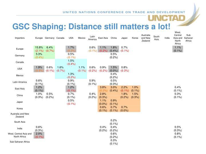 GSC Shaping: Distance still matters a lot!