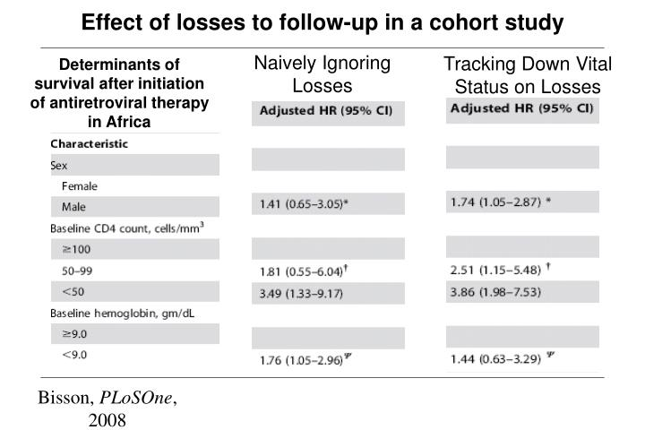 Effect of losses to follow-up in a cohort study