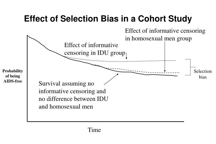 Effect of Selection Bias in a Cohort Study