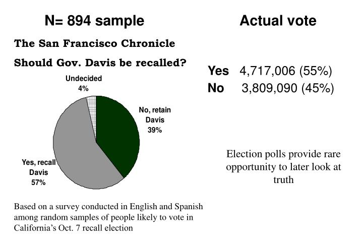N= 894 sample                        Actual vote