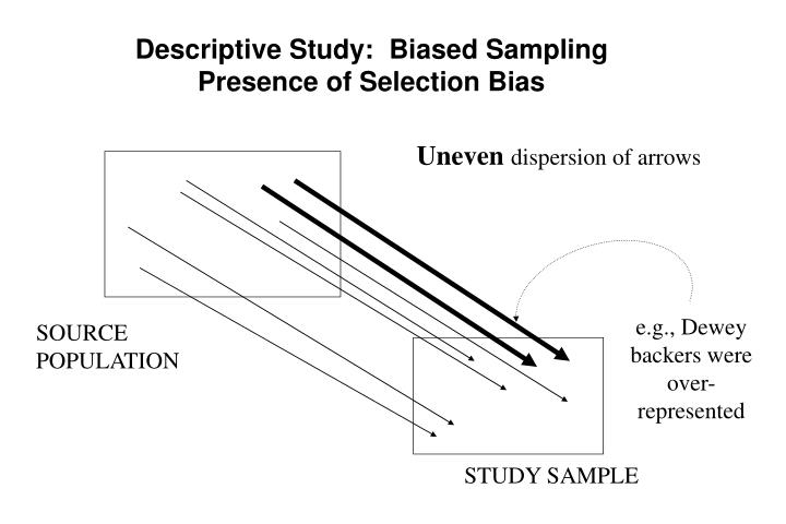 Descriptive Study:  Biased Sampling